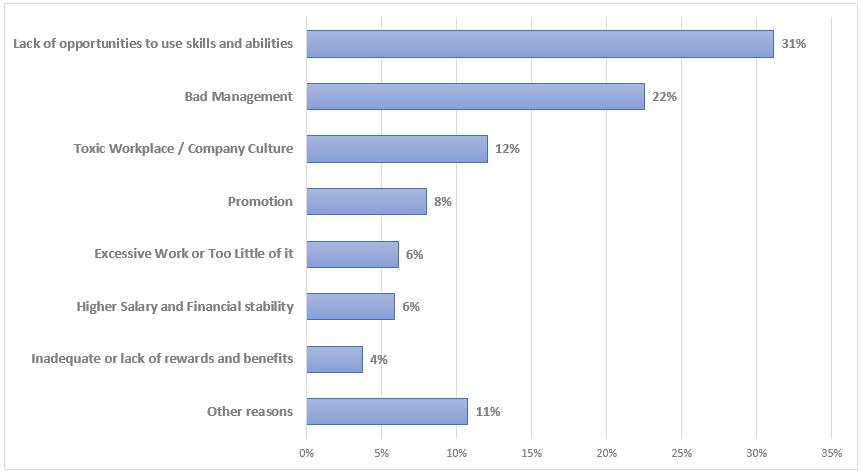 Data on 7 Reasons for job change
